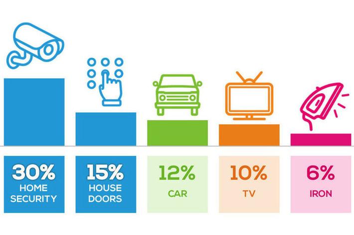 60% des mobinautes inquiets face aux objets connectés | Internet du Futur | Scoop.it