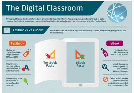 How Technology is Changing Classrooms and Education [INFOGRAPHIC] | Teaching Trends | Scoop.it