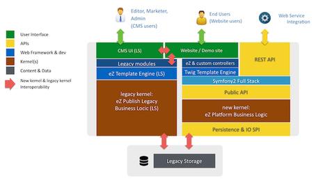 9 reasons to consider eZ Publish CMS for your next web project | eZ Publish | Scoop.it