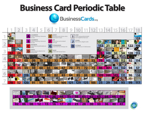 Business Card Periodic Table | INFOGRAPHICS | Scoop.it