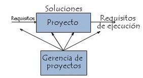 Etapas del proyecto | Administración de Programas y Proyectos | Scoop.it