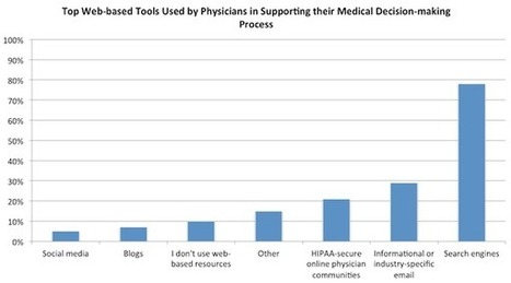 Doctors Use the Web at Work, But Wary of What Patients Read Online | Silicon Pharma | Scoop.it