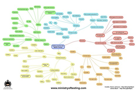 An Introduction to Mobile Testing: In MindMaps | Digital testing | Scoop.it
