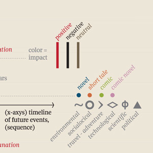 A Visual Timeline of the Future Based on Famous Fiction | Paleofuture | Scoop.it