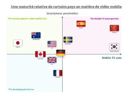 Les usages de la vidéo mobile selon les pays | mlearn | Scoop.it