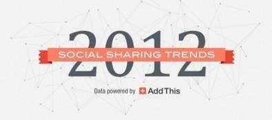 De social media trends van 2012 in cijfers | Mediawijsheid | Scoop.it