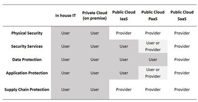 Toward Cloud Security: Understanding Your Control Levels | Data ... | L'Univers du Cloud Computing dans le Monde et Ailleurs | Scoop.it