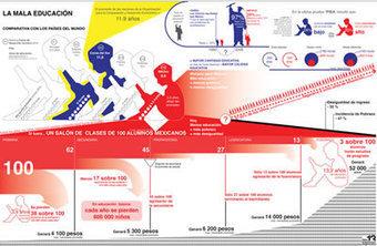 Eduteka - Aprendizaje Visual > Infografías > Introducción | TECNOLOGÍA_aal66 | Scoop.it