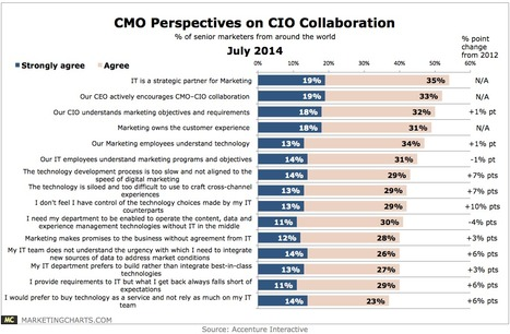 How CMOs and CIOs Feel About Collaboration - Marketing Charts | Experiential Marketing | Scoop.it