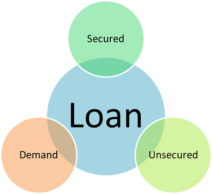 Get Fast Cash Via SMS through Text Payday Loans! | Text Loans | Scoop.it