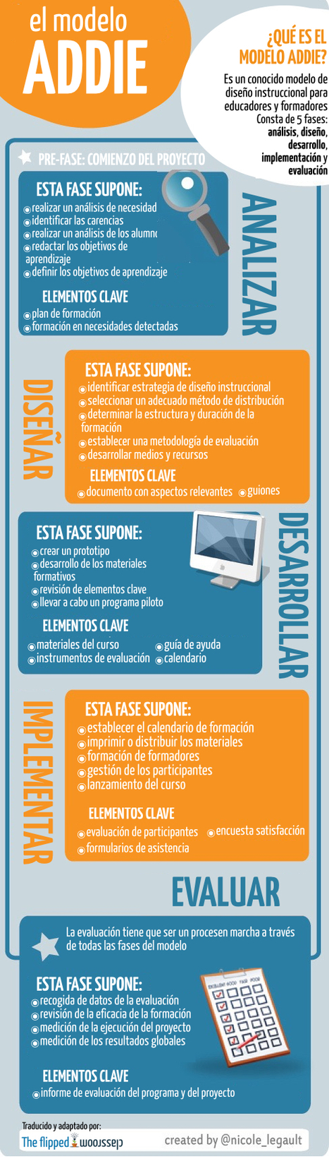 Un infográfico sobre el modelo ADDIE | Aprendizajes 2.0 | Scoop.it
