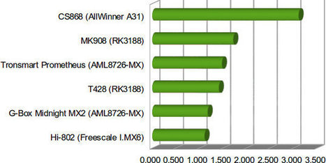 Wi-Fi Performance Comparison for Android Media Players and HDMI Sticks | Embedded Systems News | Scoop.it