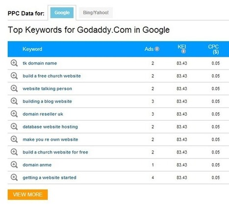 How Pro Pay-Per-Click Marketers Do Keyword Research | Online Marketing | Scoop.it