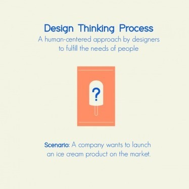 The Design Thinking Process (Set of 6 Prints) by DesignTAXI on The Bazaar   DESIGN RESEARCH PORTAL - DRP   Scoop.it