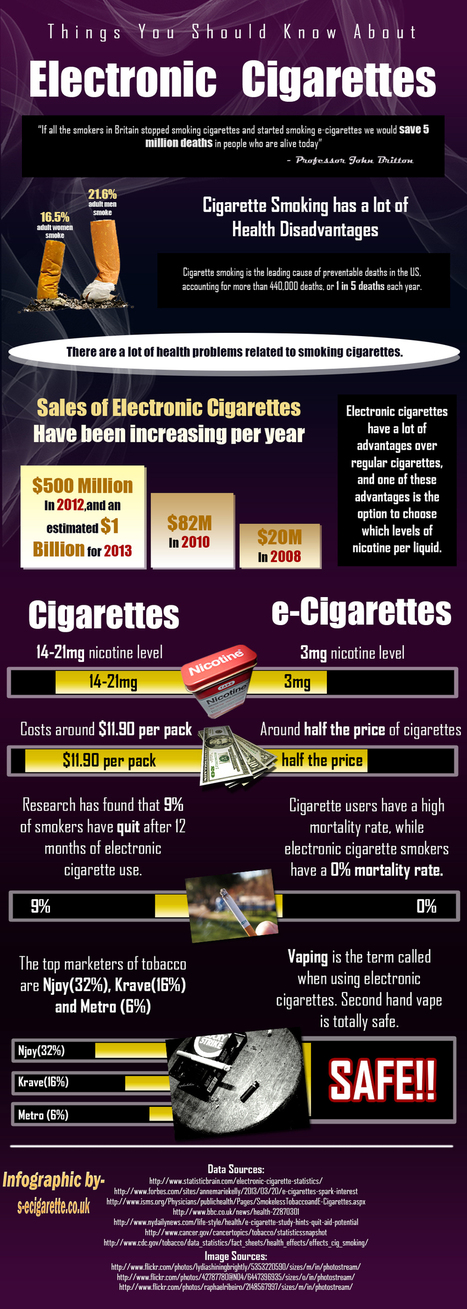 Electronic-Cigarettes-Infographic.jpg (1000x2804 pixels) | infographic and info on vaping | Scoop.it
