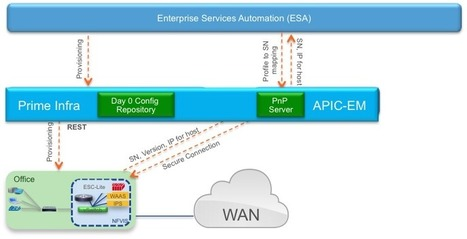 What is Cisco NFV Infrastructure Software? | Cisco Learning | Scoop.it