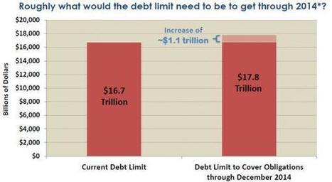 "America's Next ""Debt Ceiling"": At Least $17.8 Trillion 