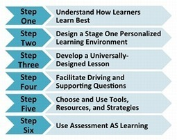 6 Steps to Personalize Learning | Personalize Learning (#plearnchat) | Scoop.it