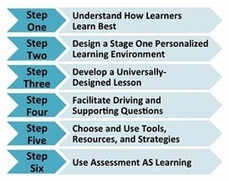 6 Steps to Personalize Learning | PLE - Marc's Take | Scoop.it