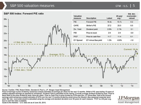 S&P 500 Performance and Valuation | The Big Picture | Risk-Adjusted Returns | Scoop.it