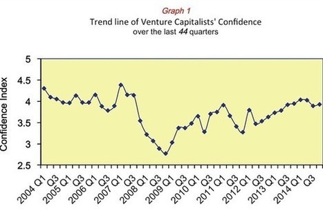 The Wall Street Journal: Silicon Valley Venture Capitalists' Confidence Increases, Study Says | In the Media | Scoop.it