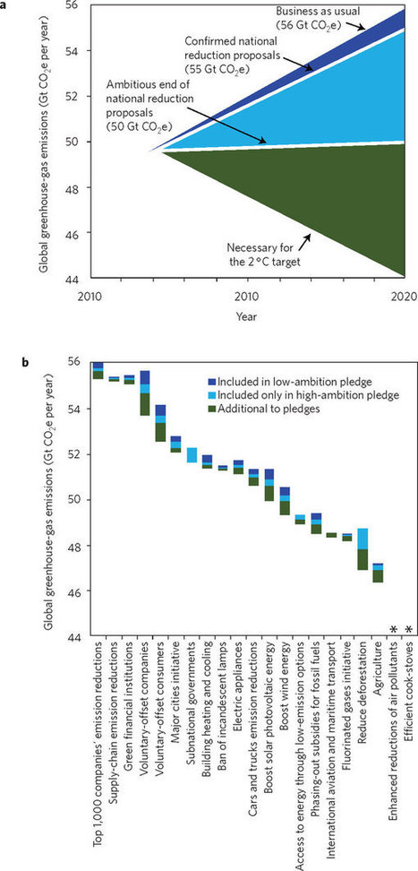 Bridging the greenhouse-gas emissions gap : Nature Climate Change : Nature Publishing Group | Sustainable Energy | Scoop.it
