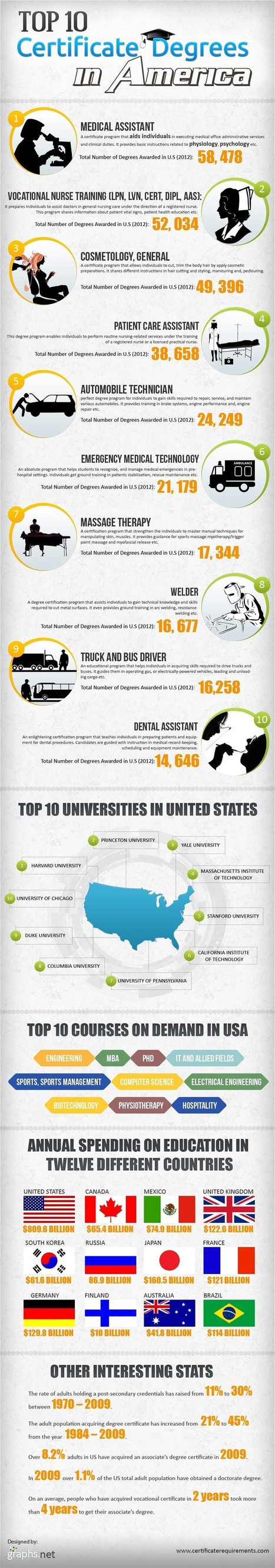 Top 10 Courses, Universities & Profession in United States | Infographic | All Infographics | Scoop.it