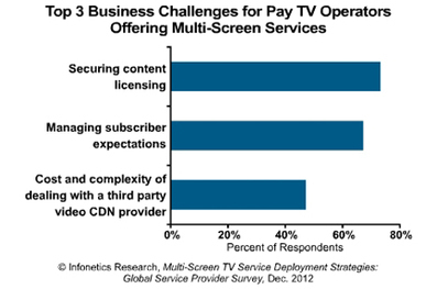 Study: TV Everywhere still hamstrung by licensing issues | News | CED Magazine - Communications, Engineering and Design Magazine | screen seriality | Scoop.it