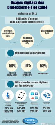 Infographie : usages digitaux des professionnels desanté | Ardesi - Société de l'Information | Scoop.it