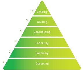 The Engagement Pyramid: Six Levels of Connecting People and Social Change | Idealware | Engagement metrics | Scoop.it