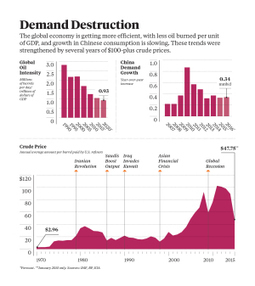 Saudi Arabia was worried about a danger much bigger than shale when it blindsided oil markets | Peak everything | Scoop.it