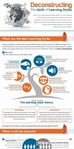 The Myth of Learning Styles Infographic | Lucia on eLearning | Scoop.it