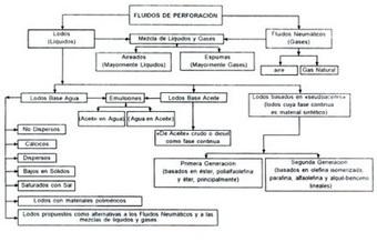 Balance de Materiales: Lodos de Perforación | Lodos y Sedimentos | Scoop.it
