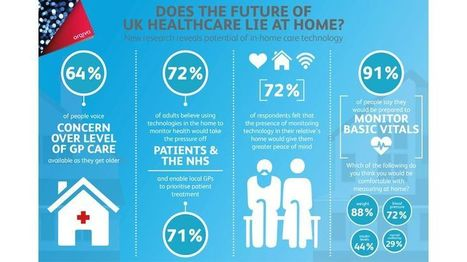 Does the future of UK healthcare lie at home? - Arqiva | SIGFOX | Scoop.it