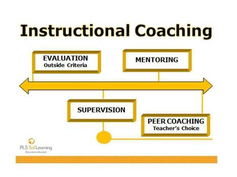 What Does It Mean to Agree to COACH? | PLS 3rd Learning | Coaching Central | Scoop.it
