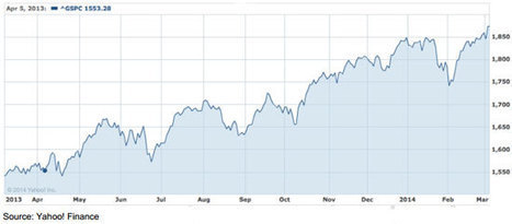 Panic Selling - Sandy Morris Financial Services | Financial News | Scoop.it