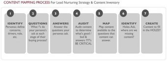 Mapping your B2B Content | B2BContentMarketingTactics.com | Scoop.it