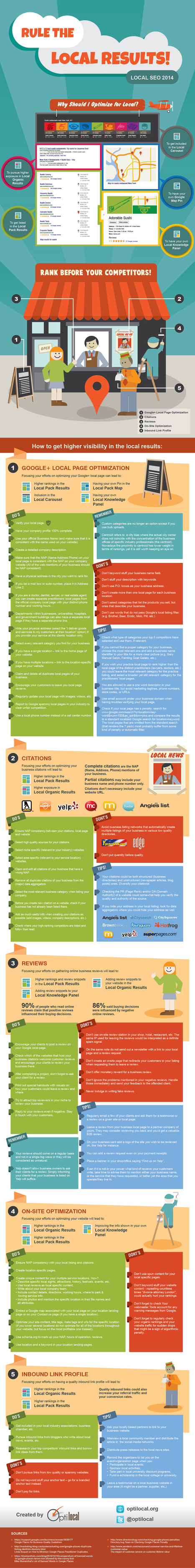 Infographie : Le SEO Local | L'Infographie | Scoop.it