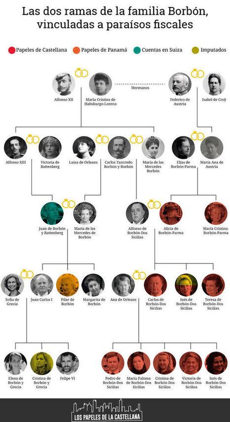 sintesis : Los Borbones, una familia 'offshore' #Suisse #TaxFraud #guillotina #évasionfiscale #Bourbons | Noticias en español | Scoop.it