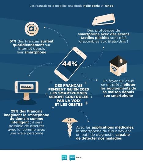 Le Smartphone et les Français | Innovation et Technologies | Scoop.it