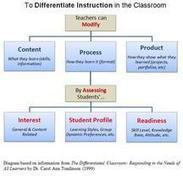 Differentiated Instruction with Technology | Teachability | iGeneration - 21st Century Education | Scoop.it