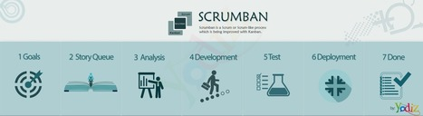 ScrumBan an amalgamation of scrum | Agile For Startups | Scoop.it