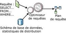 L'optimiseur de requêtes – bases de données relationnelles | Cours Informatique | Scoop.it