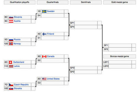 Olympic hockey tournament bracket set; USA, Canada on collision course | Everything Hockey | Scoop.it