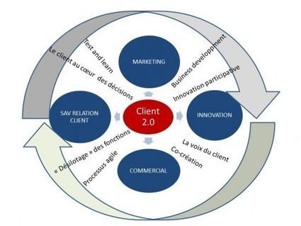 Marketing et Innovation: l'avenir c'est le C2B | Communauté ECOBIZ Innovation | Scoop.it
