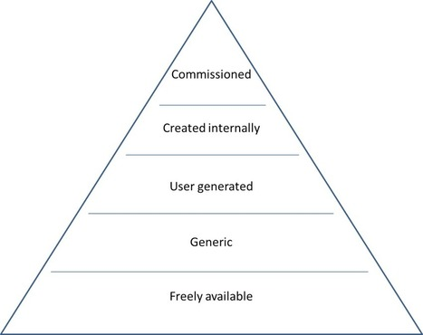 The learning content pyramid | TEFL & Ed Tech | Scoop.it