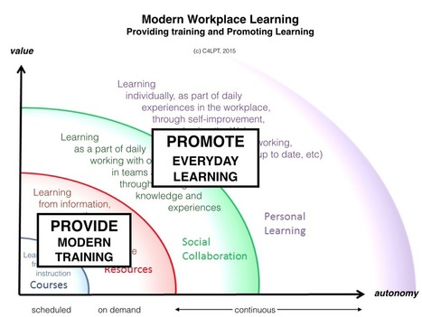 Learning in the Modern Workplace is more than training or eLearning | Design FLE - français langue étrangère | Scoop.it
