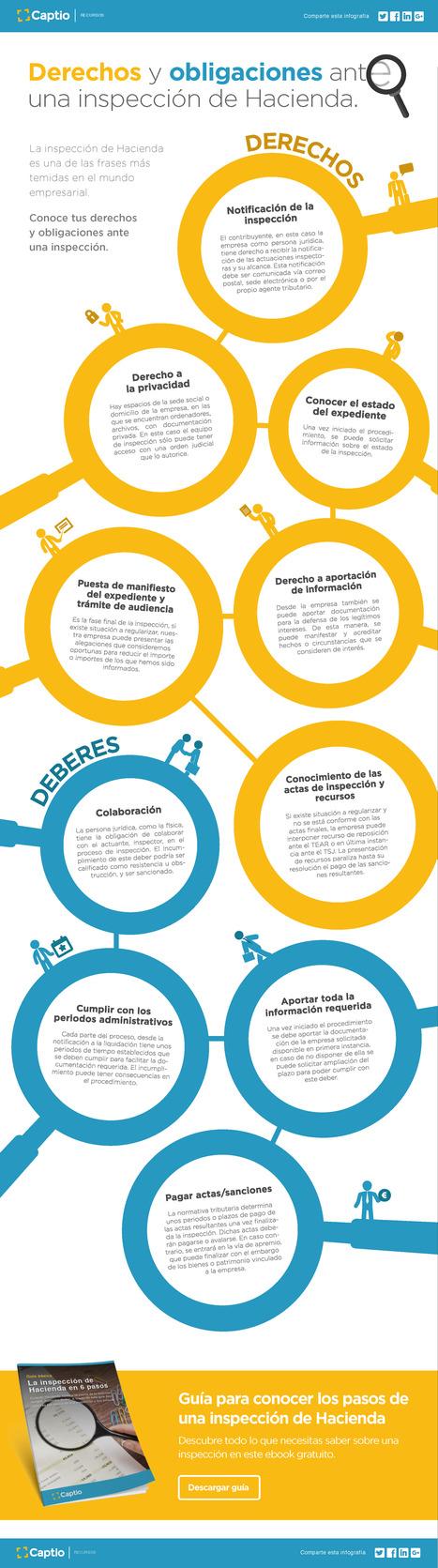 Infografia: Derechos y obligaciones ante una inspección de Hacienda | Impuestos | Scoop.it