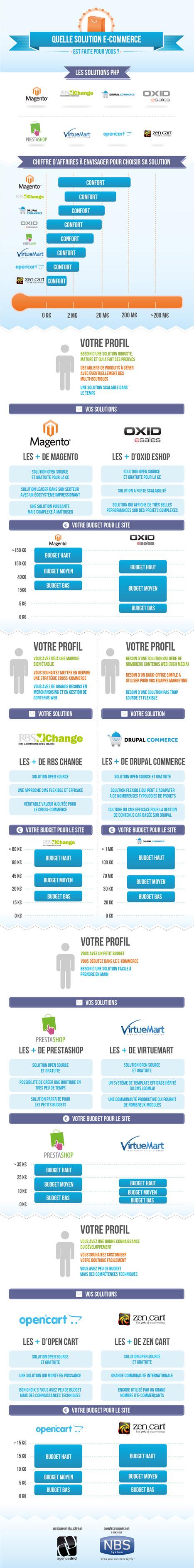 12 solutions E-commerce analysées au peigne fin !   E-commerce, M-Commerce & more   Scoop.it