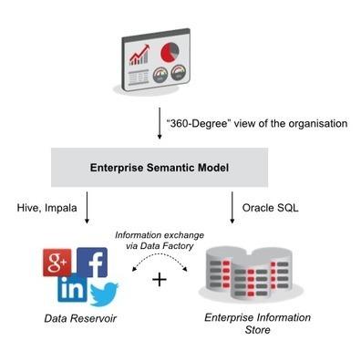 Analyzing Twitter Data using Datasift, MongoDB and Pig | BigData NoSql and Data Stuff | Scoop.it